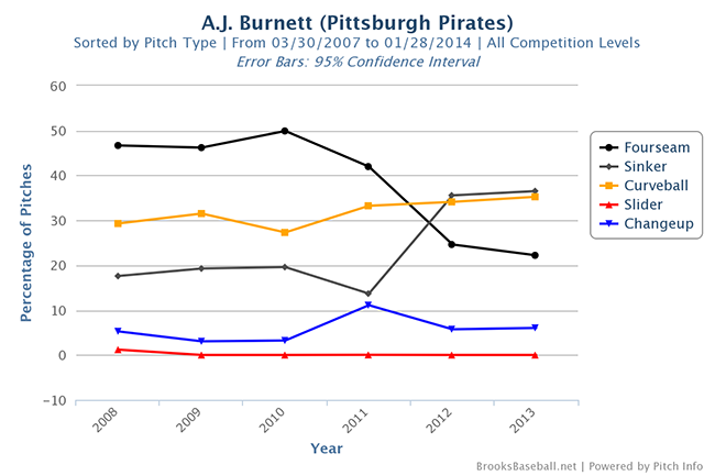 Burnett_Pitch_Usage