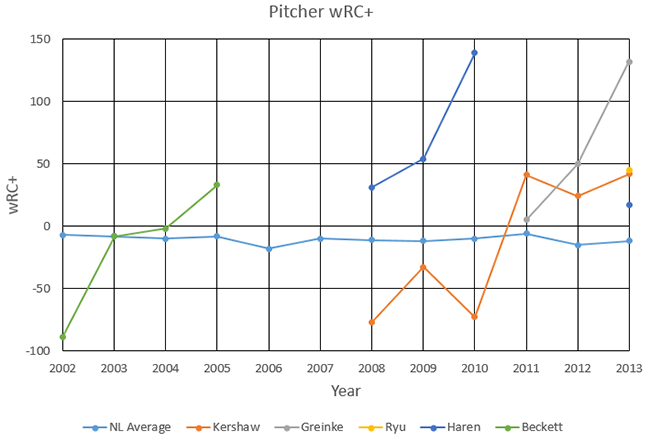 Pitcher_Hitting_Chart