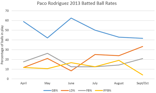 Paco_BattedBallDistribution