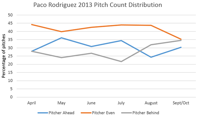 Paco_2013PitchSituation