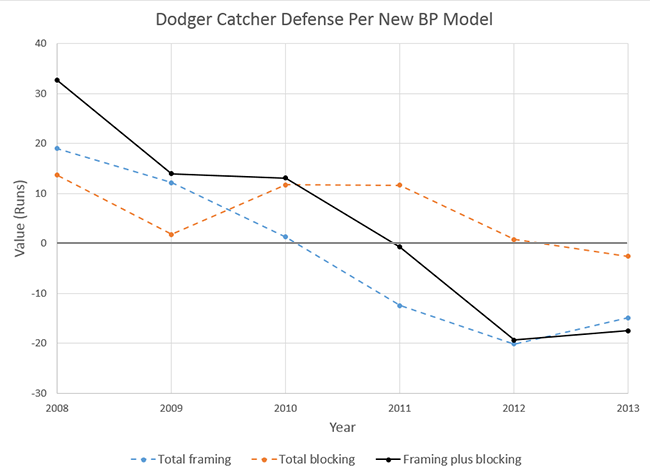 Dodger_Catcher_Defense