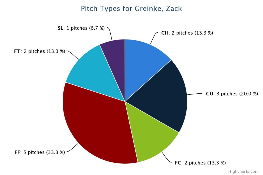 Greinke HR pitch pct chart