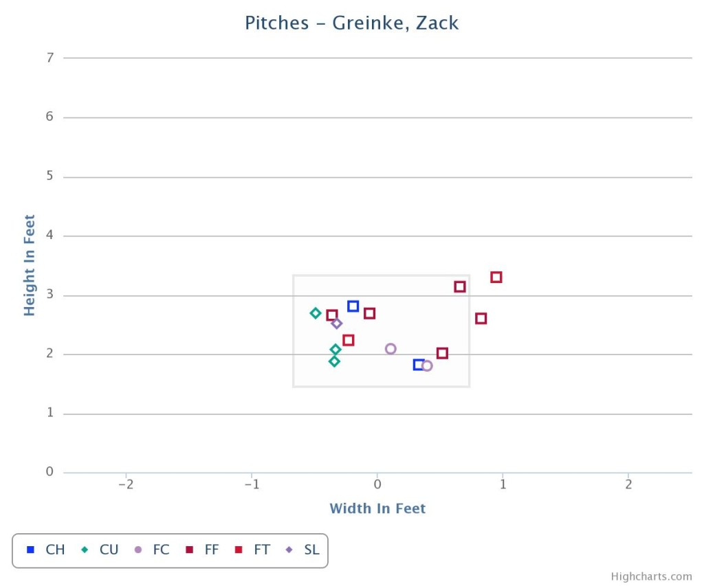 Greinke HR pitch type