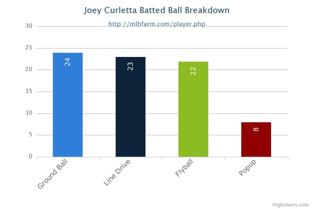 curletta_joey_breakdown 4.30.14