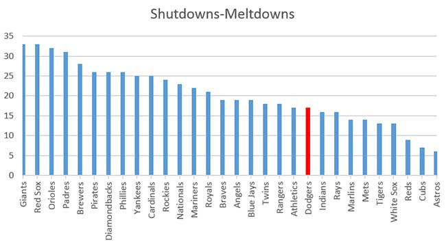 shutdowns-meltdowns