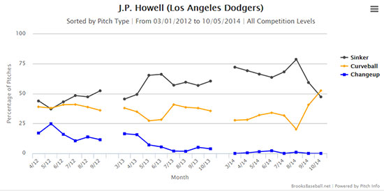 howell_pitch_usage