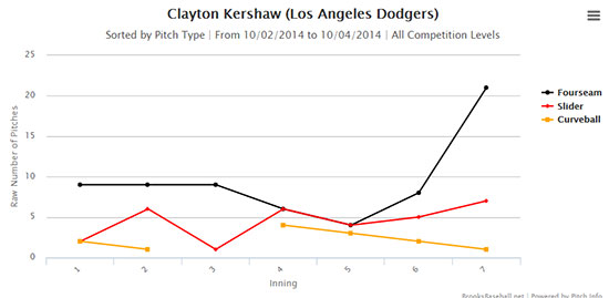 kershaw_pitches_nldsgame1