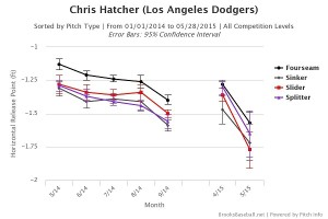Chris  Hatcher H release point