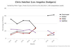 Chris  Hatcher pitch usage