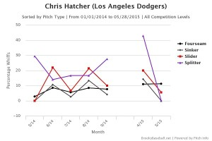 Chris  Hatcher whiff percentage