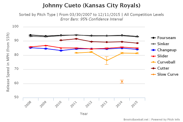 Johnny Cueto velo