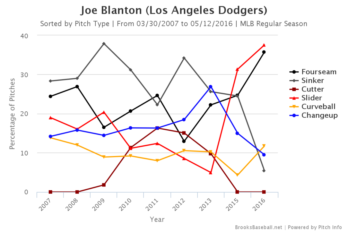 Blanton pitch usage