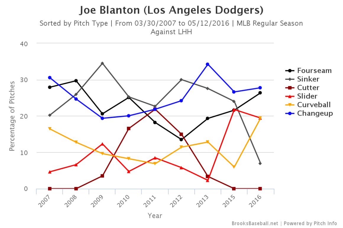 Blanton pitch usage lefties