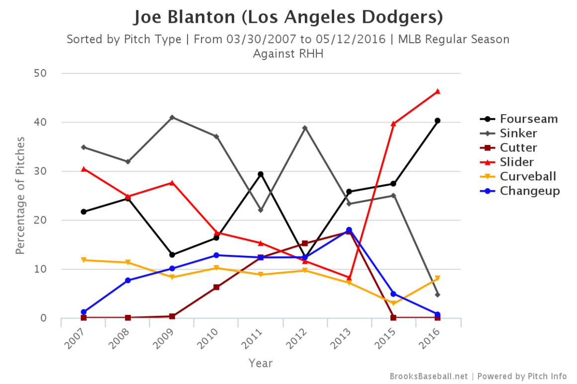 Blanton pitch usage righties
