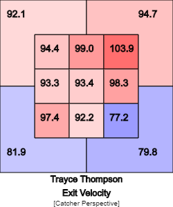 Trayce Thompson exit velo heatmap