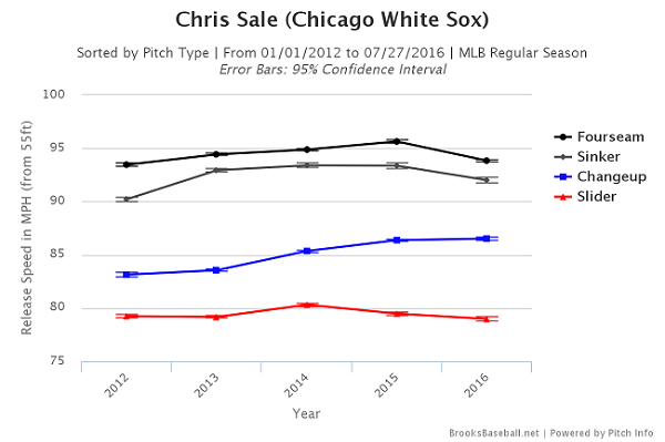 Chris Sale velo 7.27.16