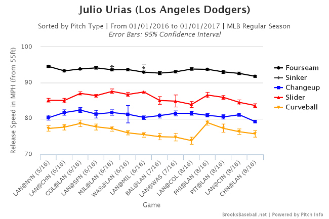 Julio Urias velo 8.29.16