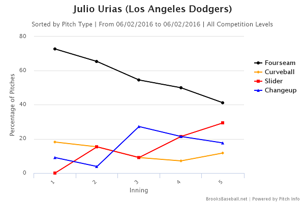 julio-urias-usage-6-2-16