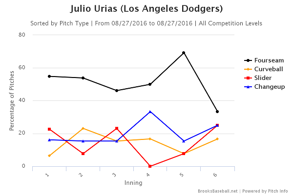 julio-urias-usage-8-27-16